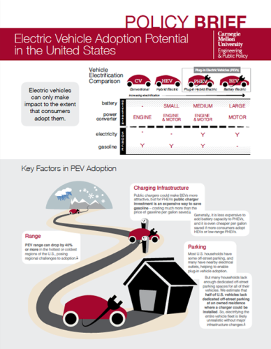 Click for Electric Vehicle Adoption Potential policy brief